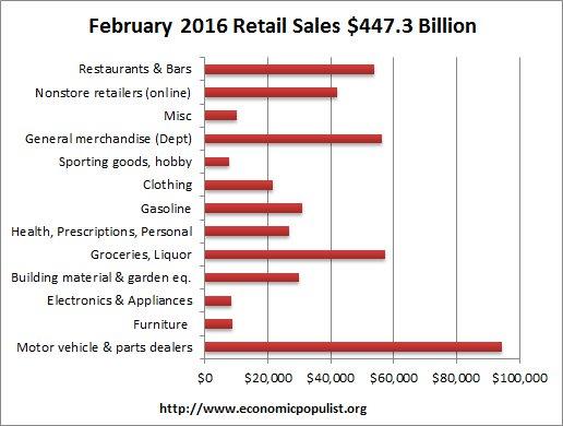 retail sales volume February 2016