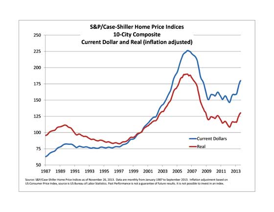 Case Shiller home price index levels  adjusted for inflation