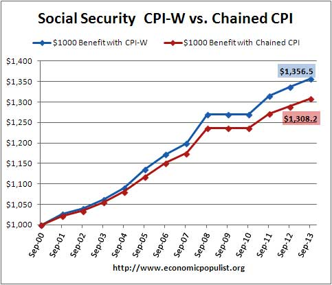 social security benefits COLA chained cpi vs. cpi-w