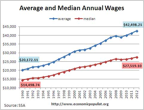 ssa average median wage 2012