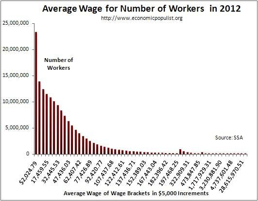 average wage per workers income bracket 2012