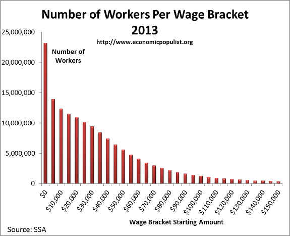 workers wage bracket 2013
