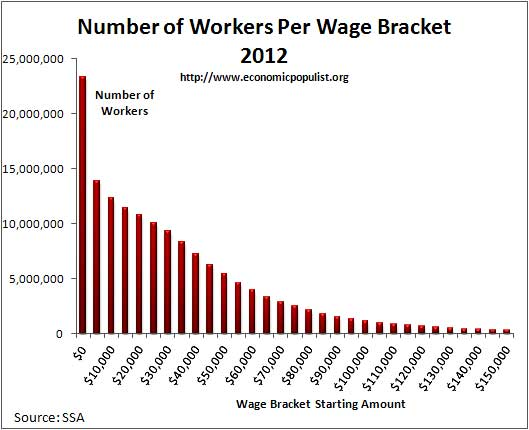workers wage bracket 2012