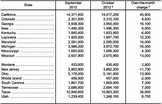payrolls  state 10/12 tbl