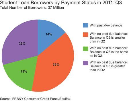 student loans past due q3 2011