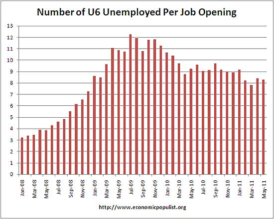 u6 job openings