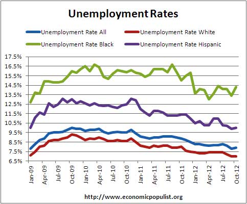 unemployment rates by major demographics