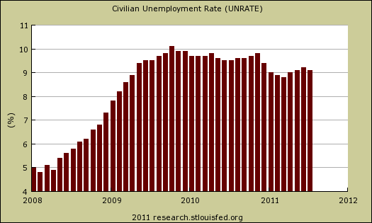unemployment rate July 2011