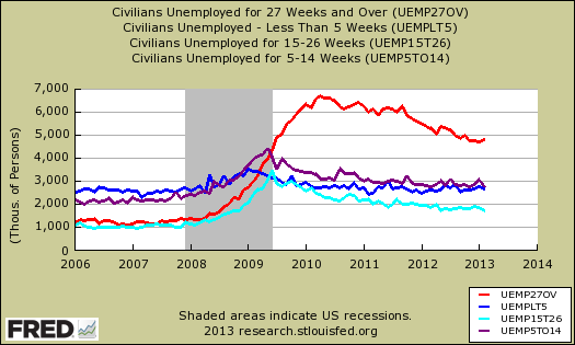 unemployed duration compare 02 2013