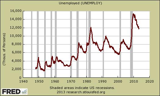 unemployed historical levels