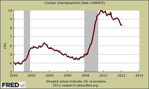 unemployment rate jan 2012