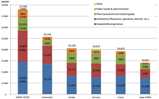 us health costs