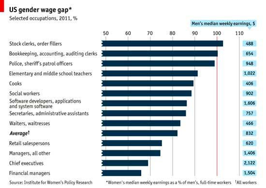 occupational wage gap by gender