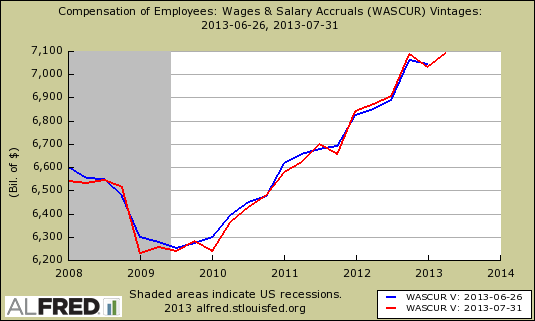 wages salaries BEA revisions
