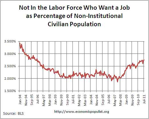 want job  not in labor force