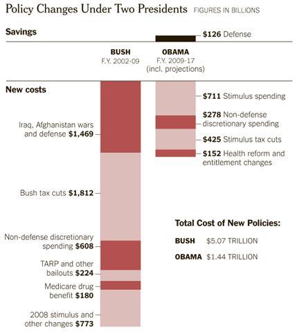 federal deficit causes