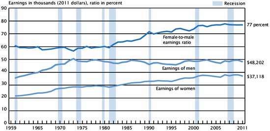 women earnings