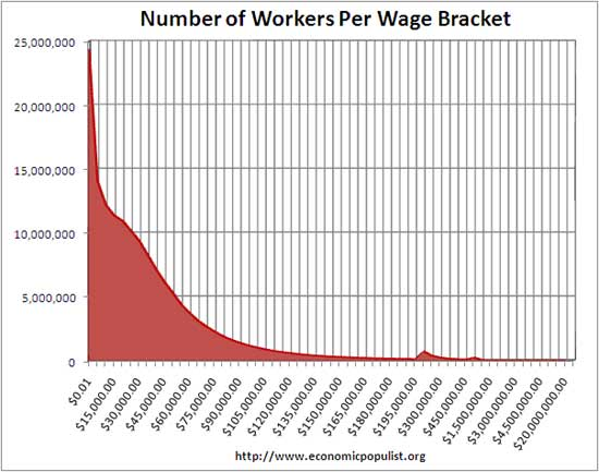 workers per wage