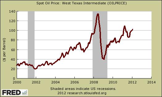 w texas oil price