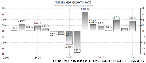 turkeyrecession.png