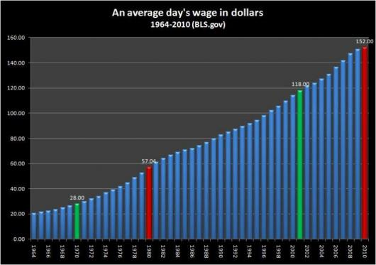 Average wages in dollars