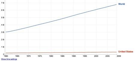 World-USA population graph (Google public domain)