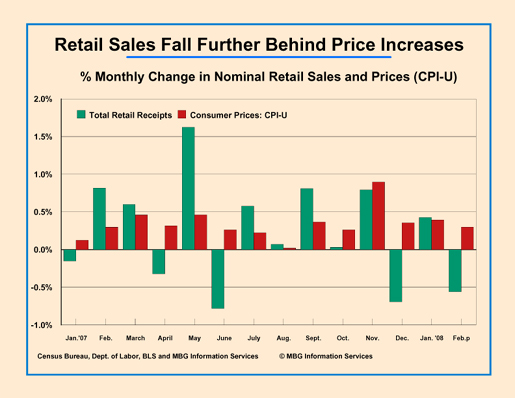 Retail Sales fall behind CPI